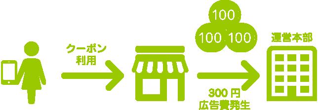 新ビジネスさぽーれ 代理店募集レプレ