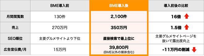 ブレインマップエンジン(BME) 代理店募集レプレ