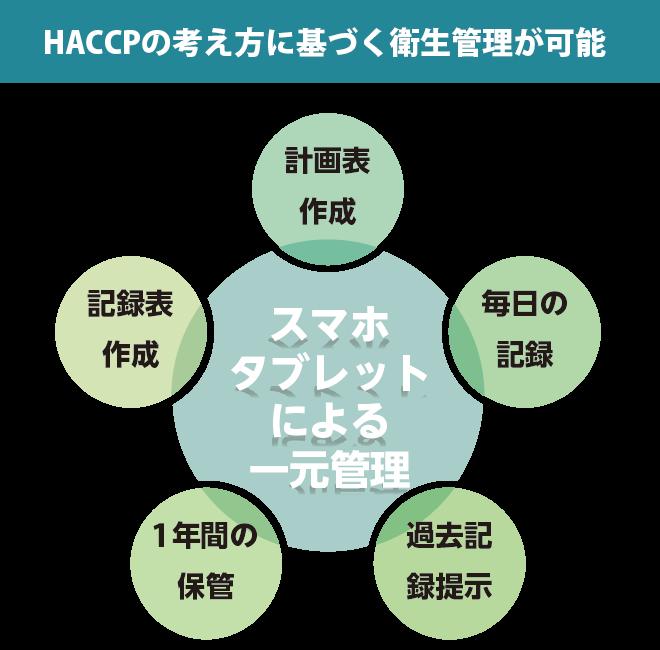 HACCP(ハサップ)ヘルパー