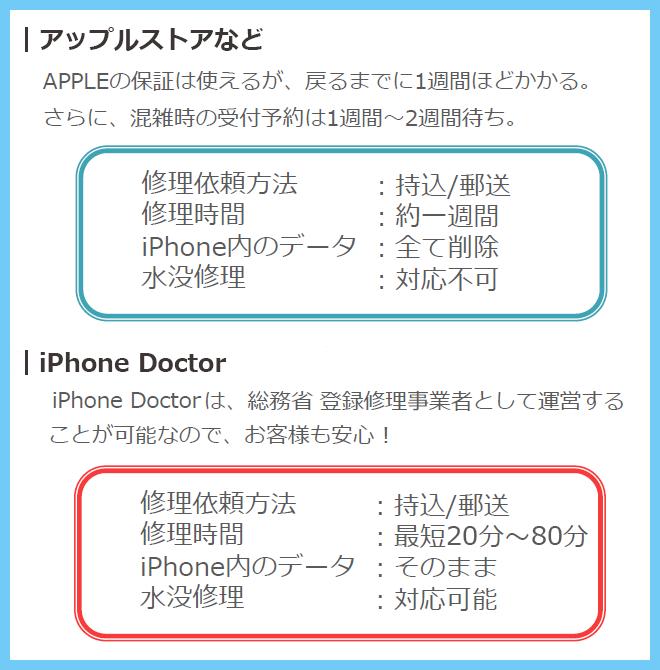 iPhonedoctor(アイフォンドクター)